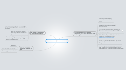 Mind Map: Year 9 Homelessness Project