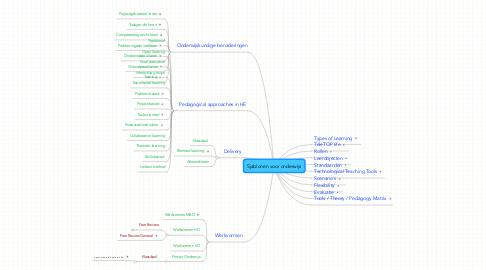 Mind Map: Sjablonen voor onderwijs