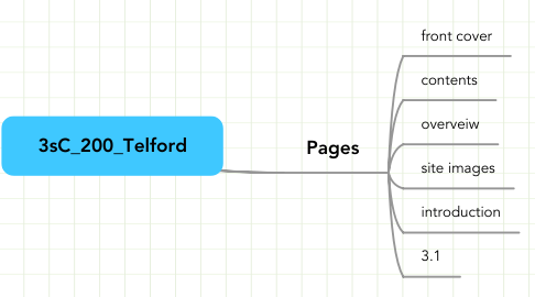 Mind Map: 3sC_200_Telford