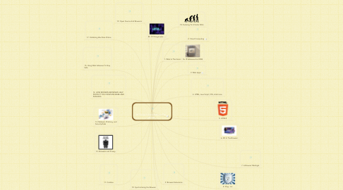 Mind Map: 20 Things I Learned About The Internet