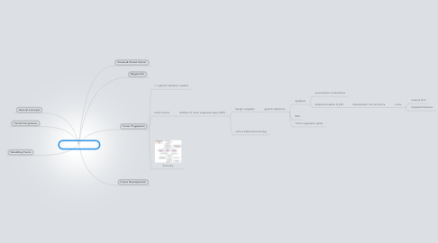 Mind Map: Molecular Oncology