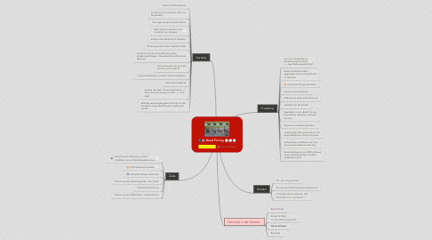 Mind Map: Road Pricing