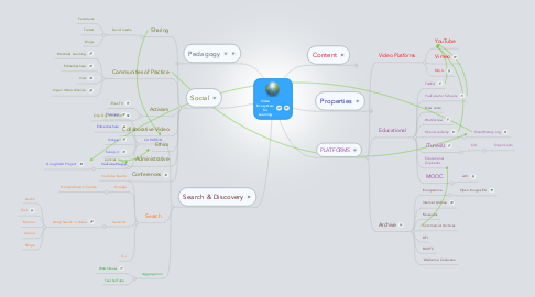 Mind Map: Video Ecosystem for Learning