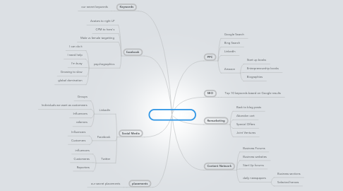 Mind Map: Online Traffic Map