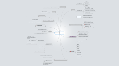 Mind Map: Leistungen der GKV