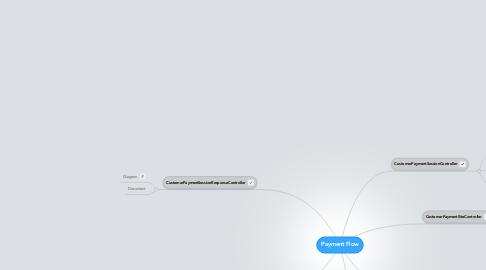 Mind Map: Payment Flow