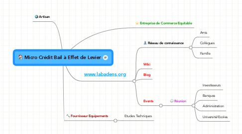 Mind Map: Micro Crédit Bail à Effet de Levier