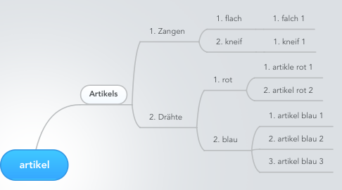 Mind Map: artikel
