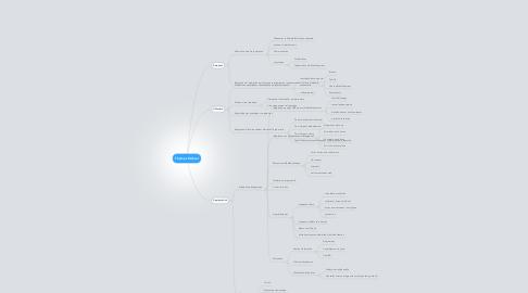 Mind Map: Thèmes Ordival