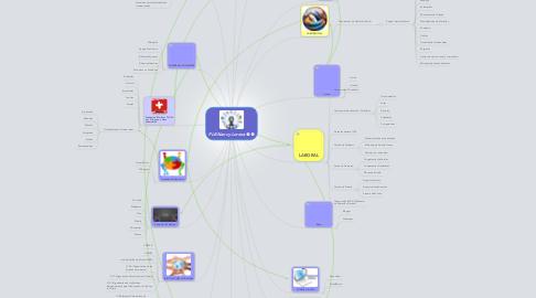 Mind Map: PLE-Nancy Lorena
