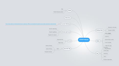 Mind Map: GTAR Website