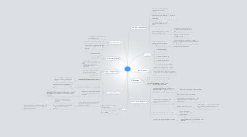 Mind Map: Safa