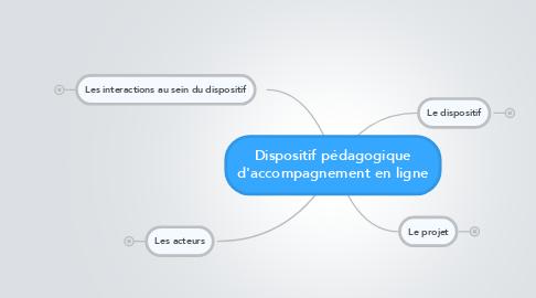 Mind Map: Dispositif pédagogique d'accompagnement en ligne