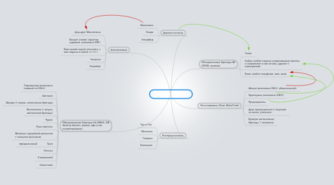 Mind Map: Кто ходит в качалку
