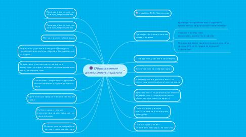 Mind Map: Общественная деятельность педагога
