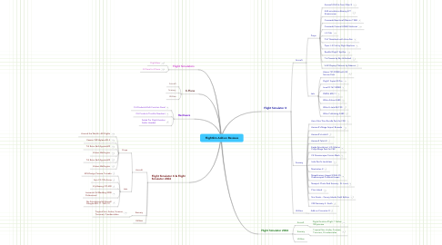 Mind Map: FlightSim Add-on Reviews