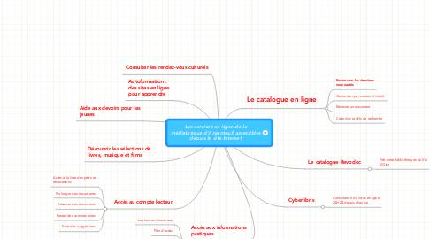 Mind Map: Les services en ligne de la médiathèque d'Argenteuil accessibles depuis le site Internet