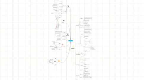 Mind Map: WaterWorld