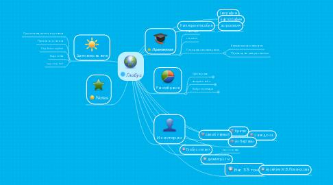 Mind Map: Глобус