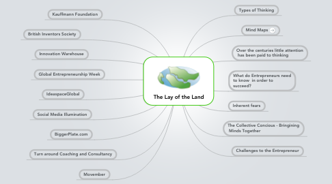 Mind Map: The Lay of the Land