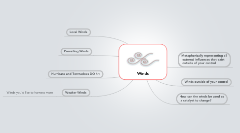 Mind Map: Winds