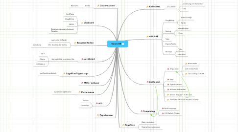 Mind Map: Neues BE