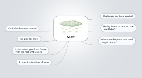 Mind Map: Snow