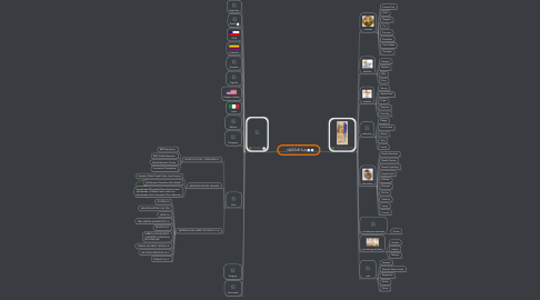Mind Map: NESTLE S.A