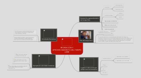 Mind Map: RECREACIÓN Y APROVECHAMIENTO DEL TIEMPO LIBRE