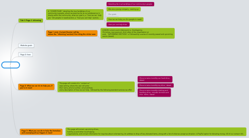 Mind Map: Jon's Site