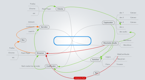Mind Map: Mapa - VideoStreaming v.0.3 @ivntres