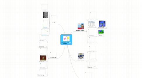 Mind Map: integratie ict in het onderwijs