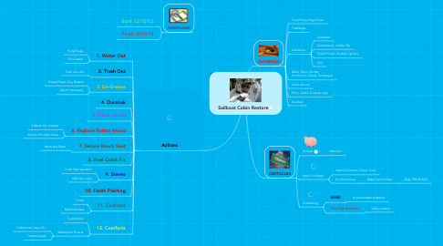 Mind Map: Sailboat Cabin Restore