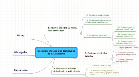 Mind Map: Gotowość dziecka przedszkolnegodo nauki pisania