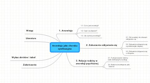 Mind Map: Anoreksja jako choroba cywilizacyjna