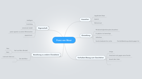 Mind Map: Franz von Moor