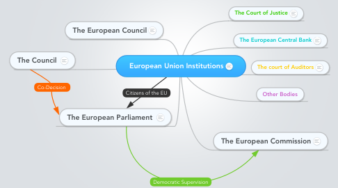 Mind Map: European Union Institutions