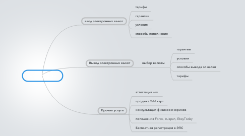 Mind Map: web-capital.ru