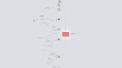 Mind Map: OpenERP / Odoo Toolbox