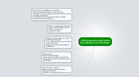Mind Map: ¿Qué propuestas pueden pensar para sobreponer las dificultades?