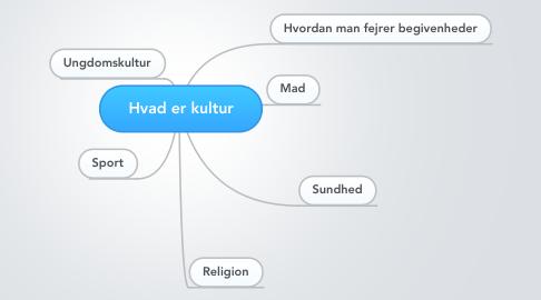 Mind Map: Hvad er kultur