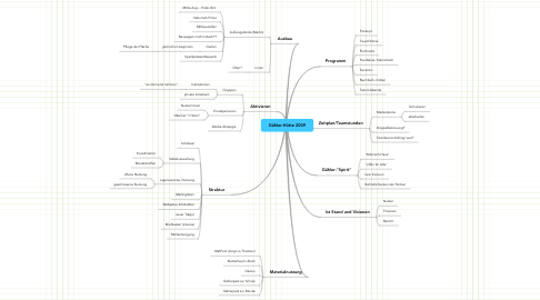 Mind Map: Gähler-Hütte 2009