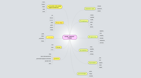 Mind Map: КАКИЕ   БЫВАЮТ  ПТИЦЫ