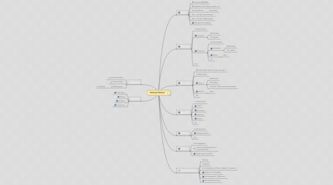 Mind Map: Geertje Planken