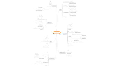 Mind Map: iOS Testing