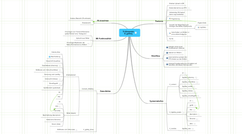 Mind Map: TL-Extension tl_gallery