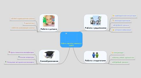 Mind Map: Работа педагога психолога в ДОУ