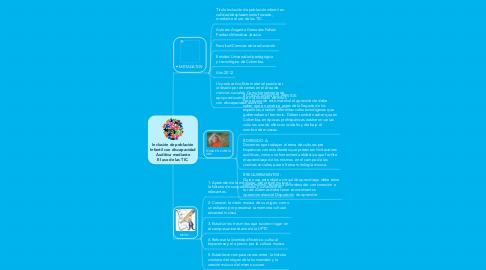 Mind Map: Inclusión de población Infantil con discapacidad Auditiva mediante El uso de las TIC.