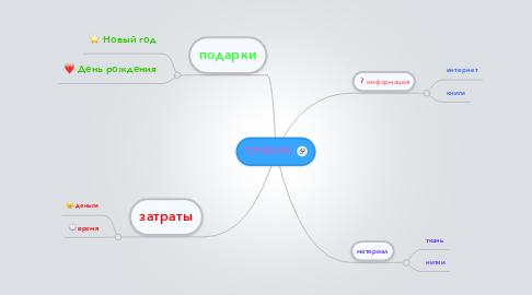 Mind Map: ПЭЧВОРК