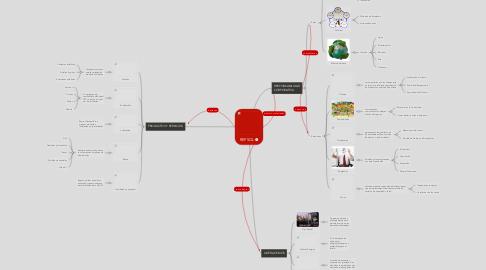 Mind Map: REPSOL